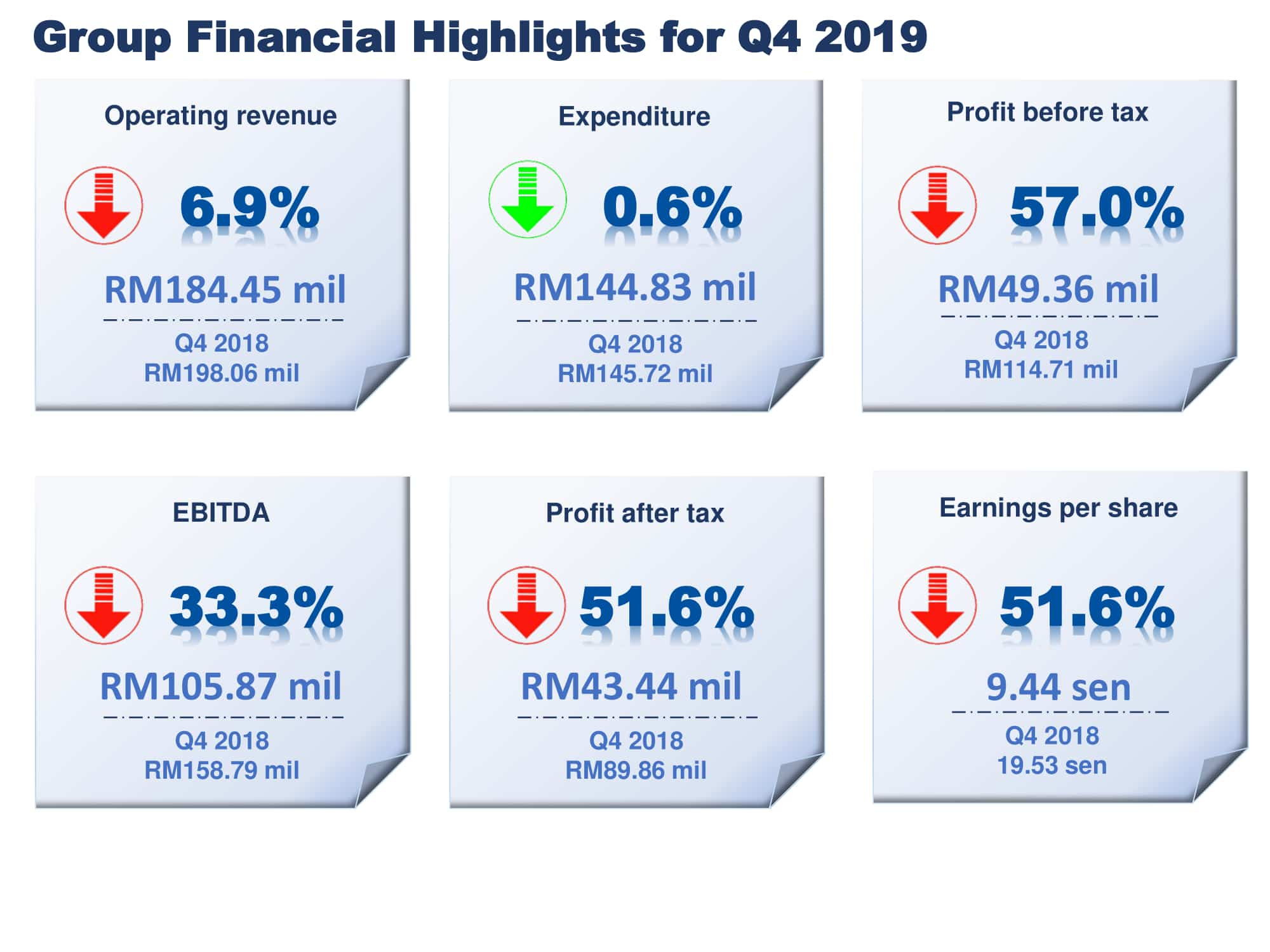 Q419 Financial Highlights 2