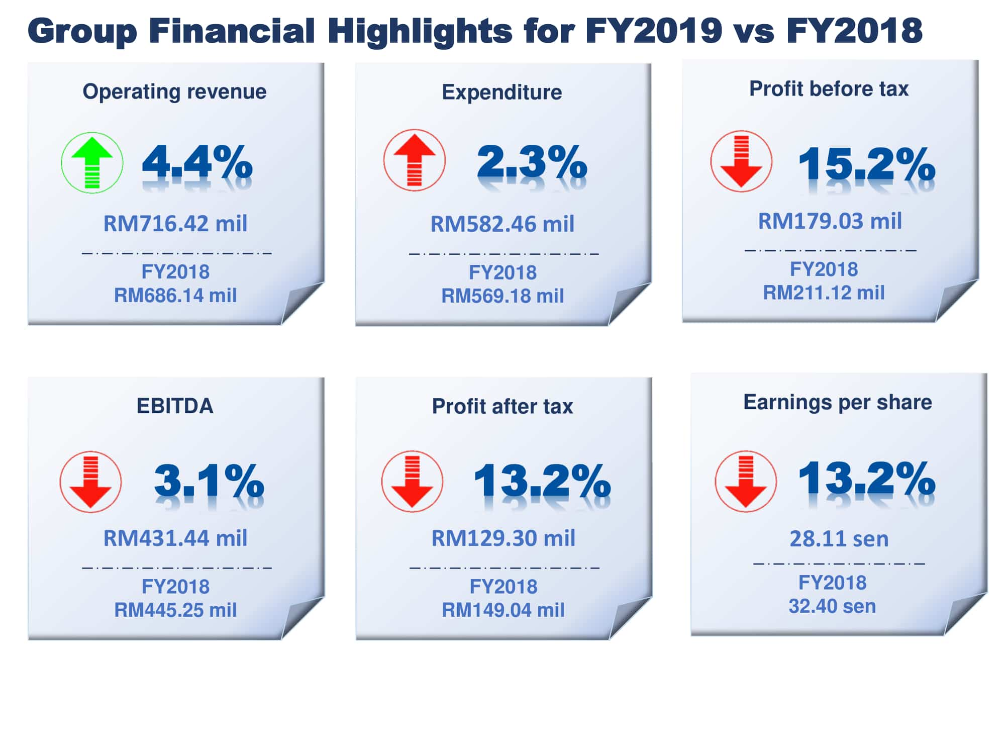 Q419 Financial Highlights 3