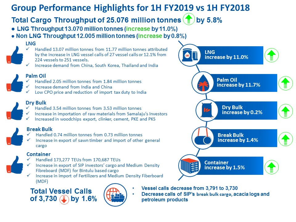 Performance Highlights 1H 2019 vs 1H 2018